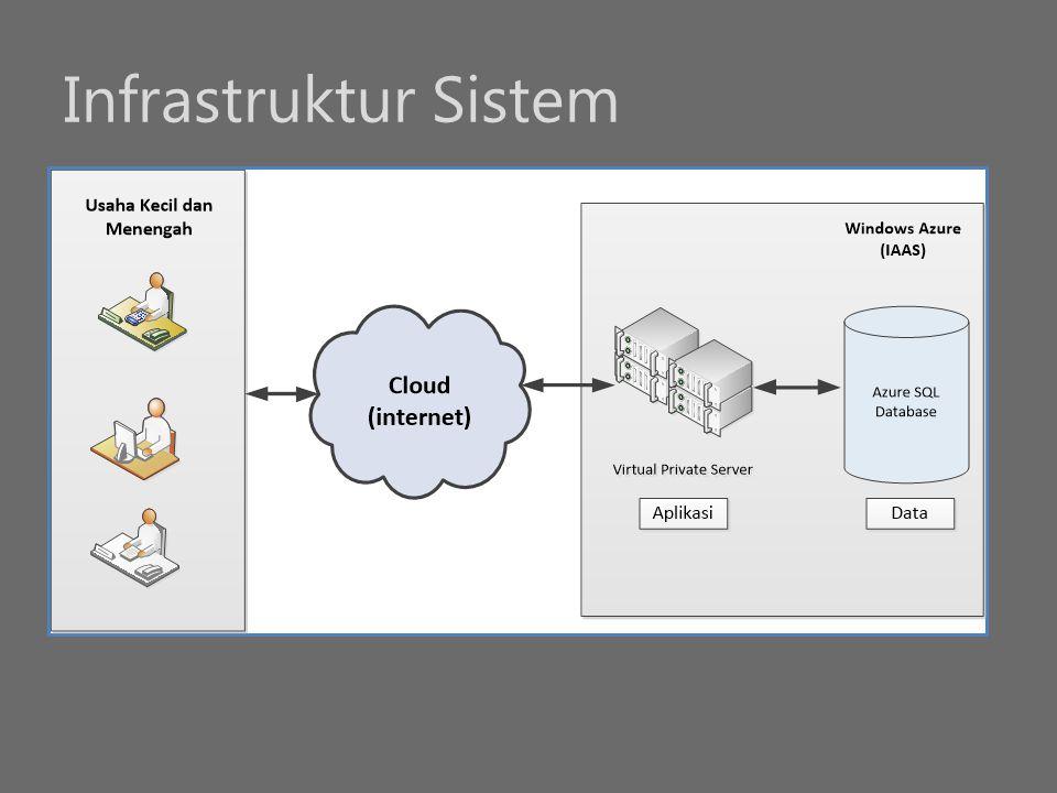 Infrastruktur Sistem