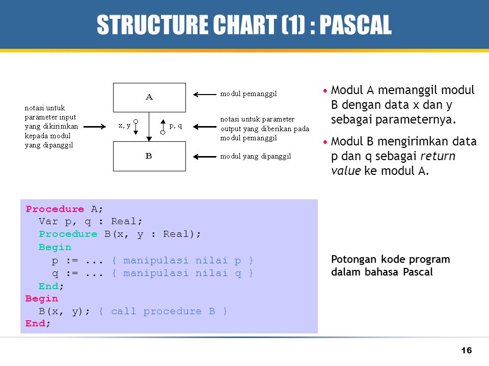 STRUCTURE CHART (1) : PASCAL