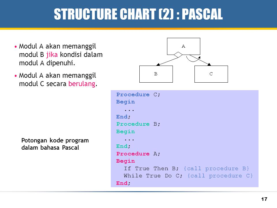STRUCTURE CHART (2) : PASCAL