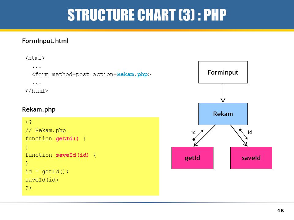STRUCTURE CHART (3) : PHP