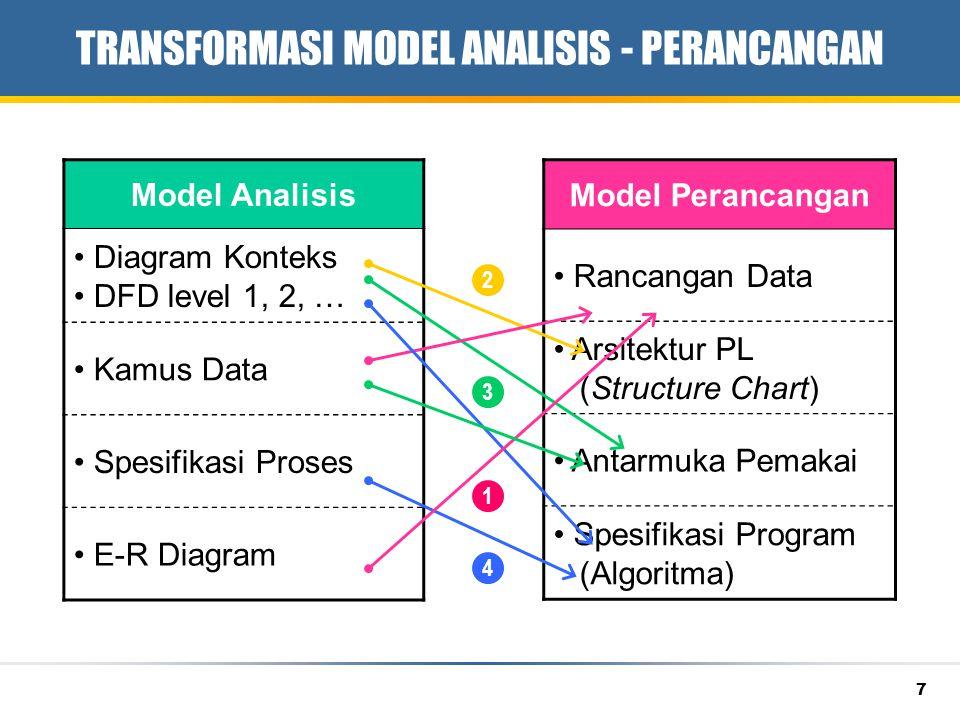 TRANSFORMASI MODEL ANALISIS - PERANCANGAN