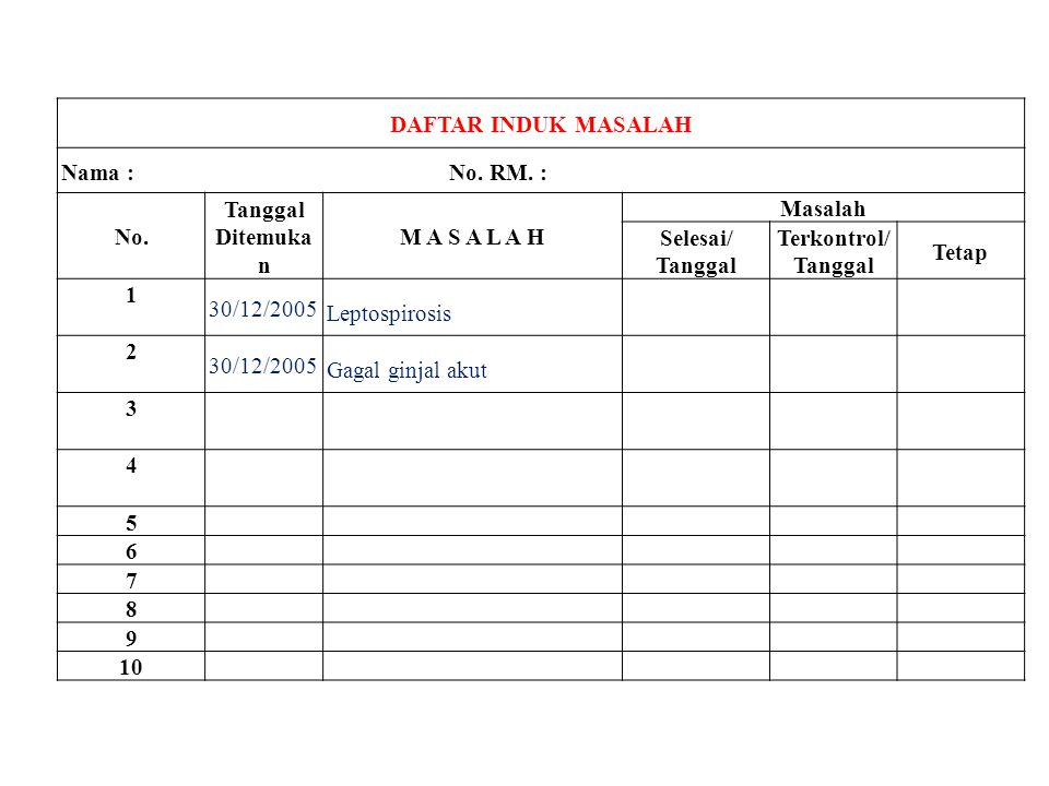 DAFTAR INDUK MASALAH Nama : No. RM. : No. Tanggal.