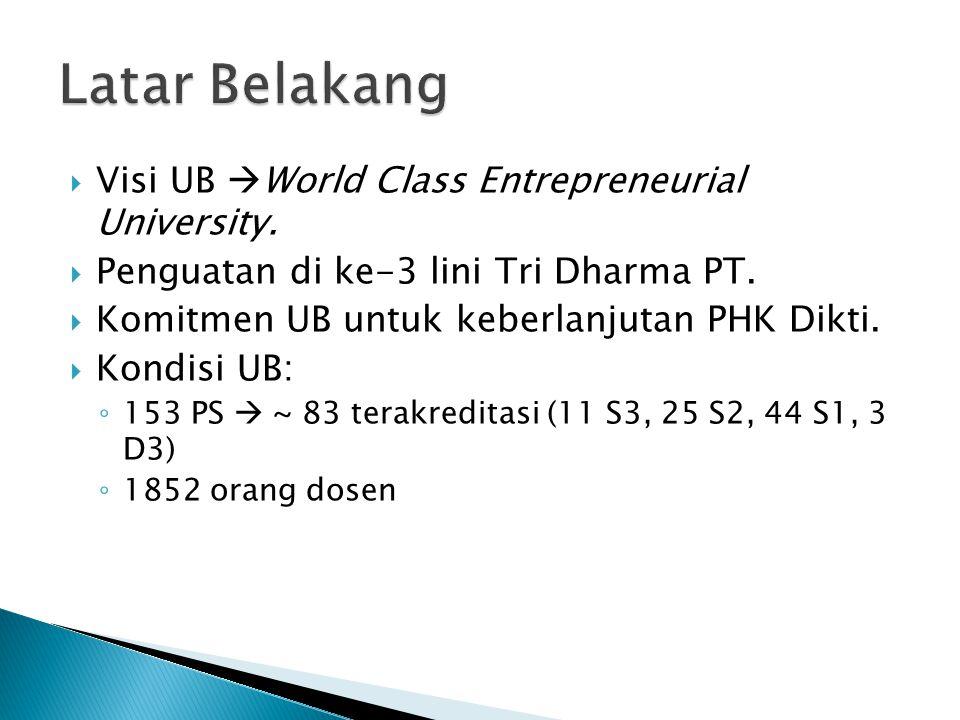 Latar Belakang Visi UB World Class Entrepreneurial University.