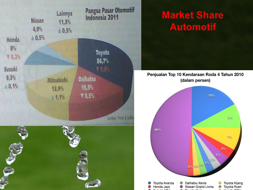 Market Share Automotif
