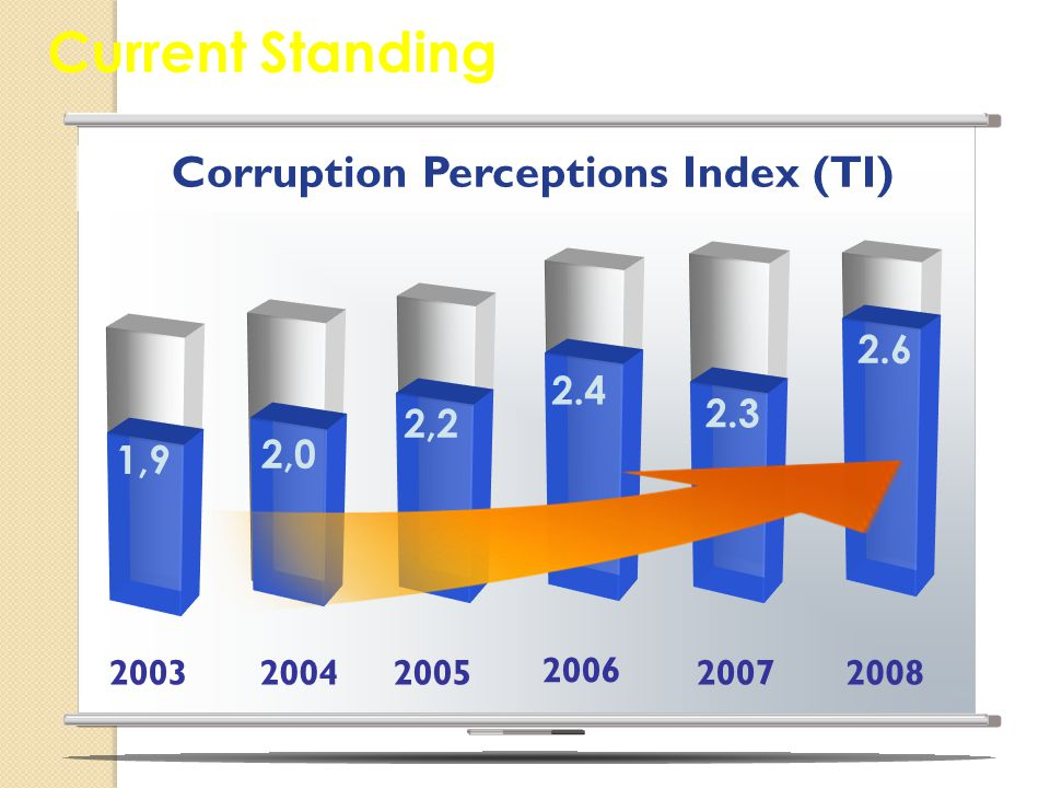 Corruption Perceptions Index (TI)‏