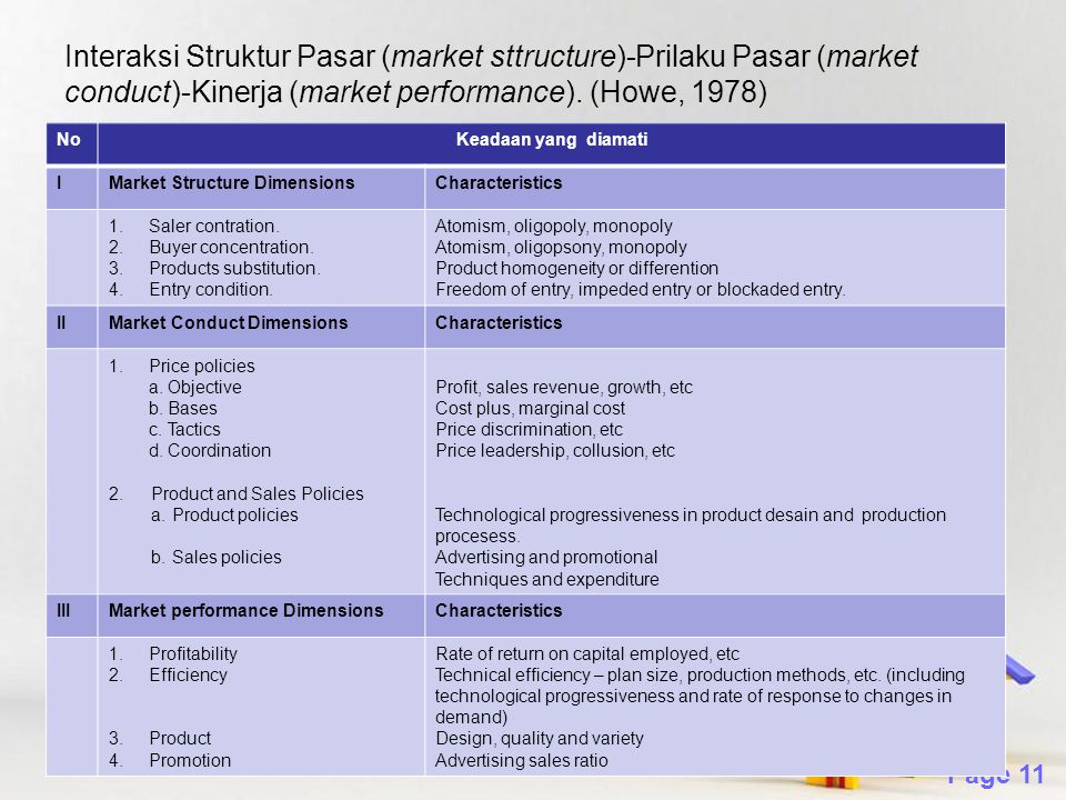 Interaksi Struktur Pasar (market sttructure)-Prilaku Pasar (market conduct)-Kinerja (market performance). (Howe, 1978)