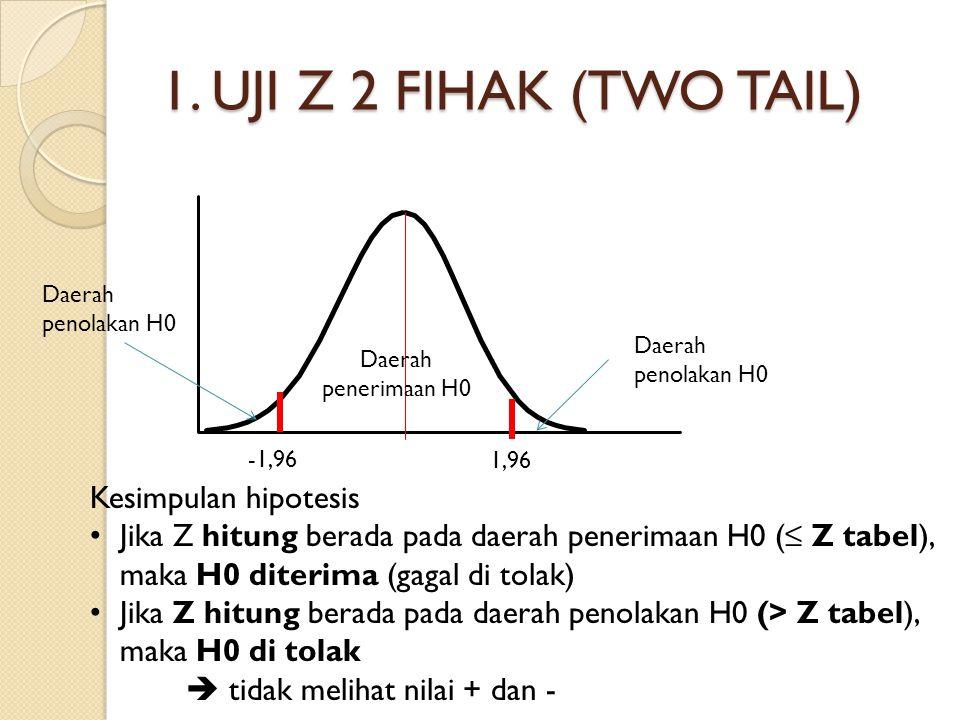 1. UJI Z 2 FIHAK (TWO TAIL) Kesimpulan hipotesis