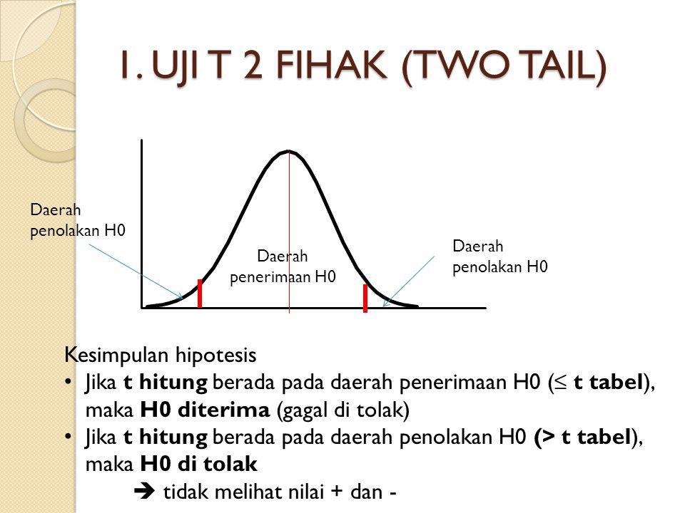 1. UJI T 2 FIHAK (TWO TAIL) Kesimpulan hipotesis