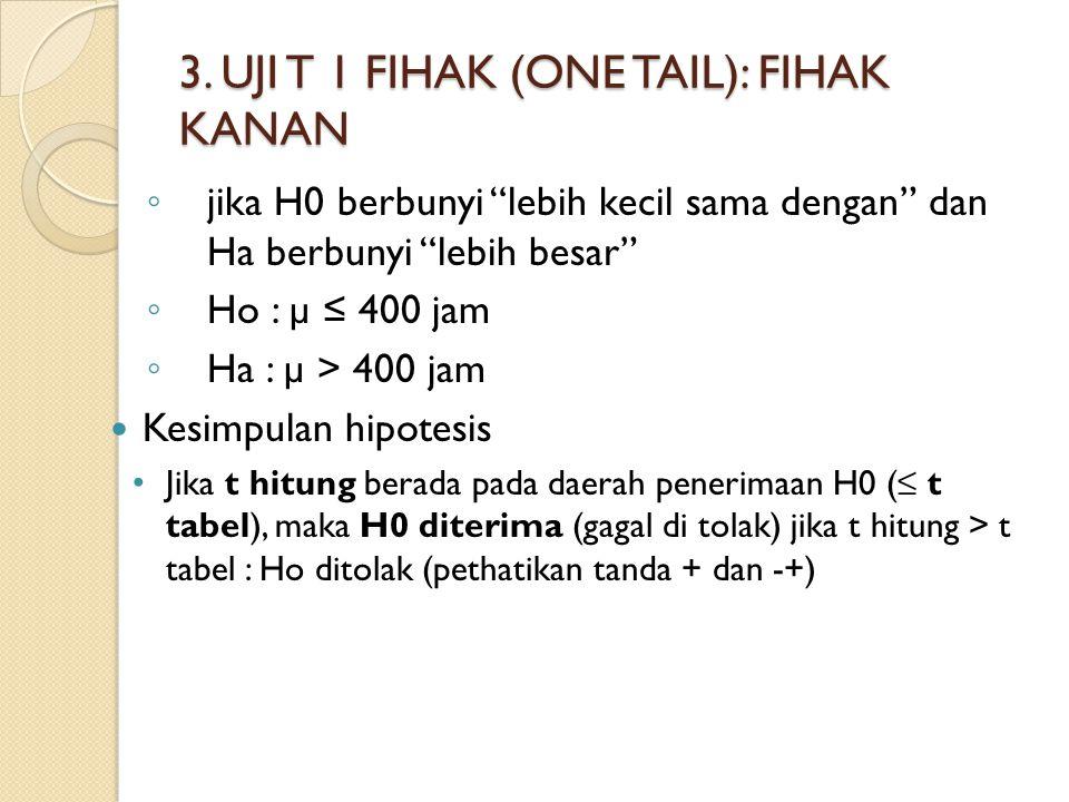 3. UJI T 1 FIHAK (ONE TAIL): FIHAK KANAN