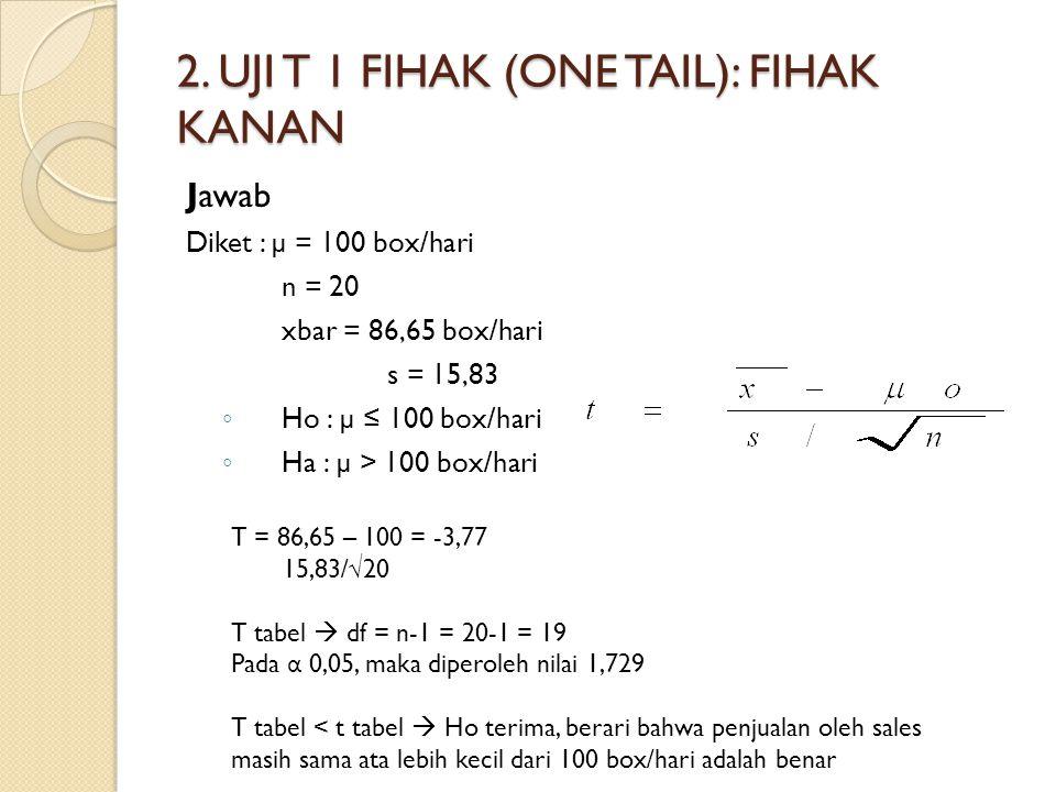 2. UJI T 1 FIHAK (ONE TAIL): FIHAK KANAN