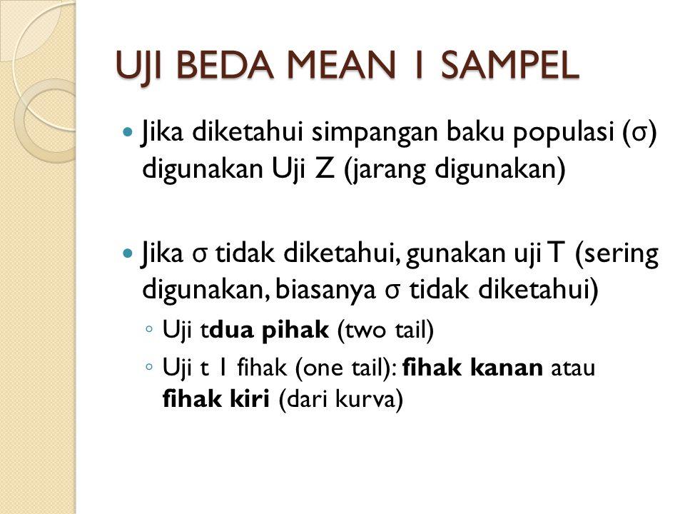 UJI BEDA MEAN 1 SAMPEL Jika diketahui simpangan baku populasi (σ) digunakan Uji Z (jarang digunakan)