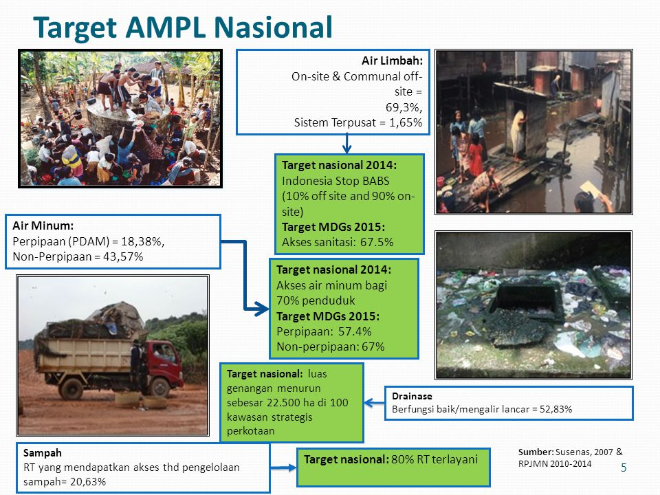 Target AMPL Nasional Air Limbah: On-site & Communal off-site = 69,3%,
