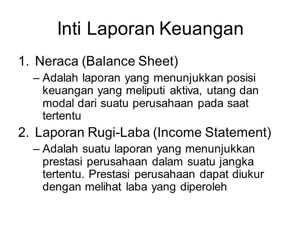 Inti Laporan Keuangan Neraca (Balance Sheet)