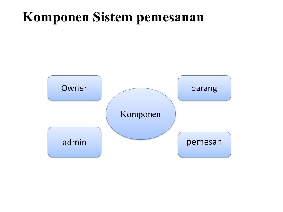 Komponen Sistem pemesanan