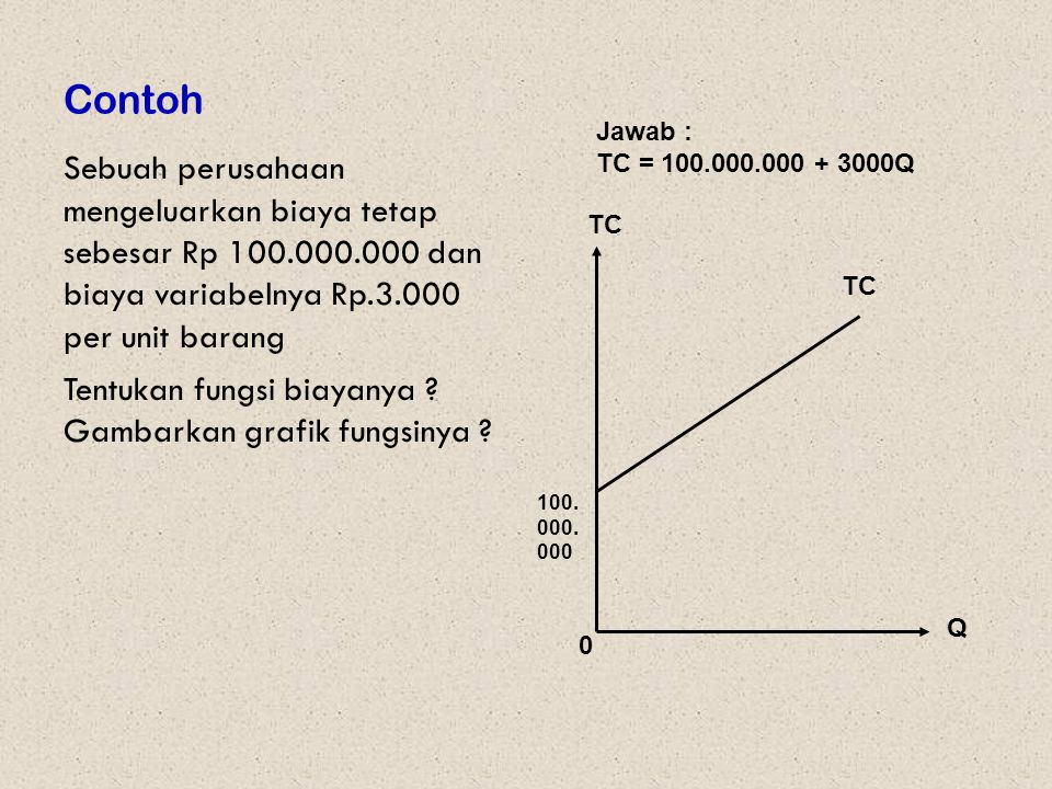 Contoh Jawab : TC = 100.000.000 + 3000Q.