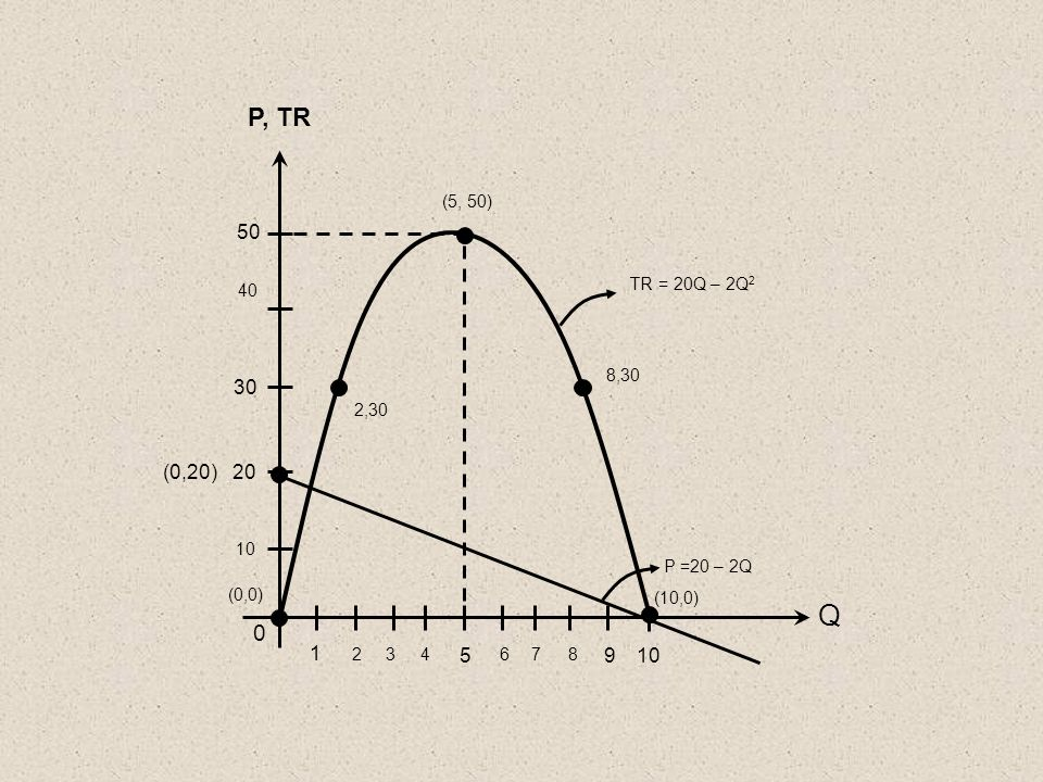 P, TR (5, 50) 50. 40. TR = 20Q – 2Q2. 8,30. 30. 2,30. (0,20) 20. 10. P =20 – 2Q. (0,0) (10,0)
