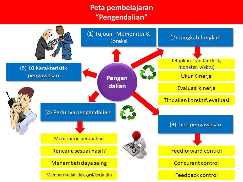 Peta pembelajaran Pengendalian