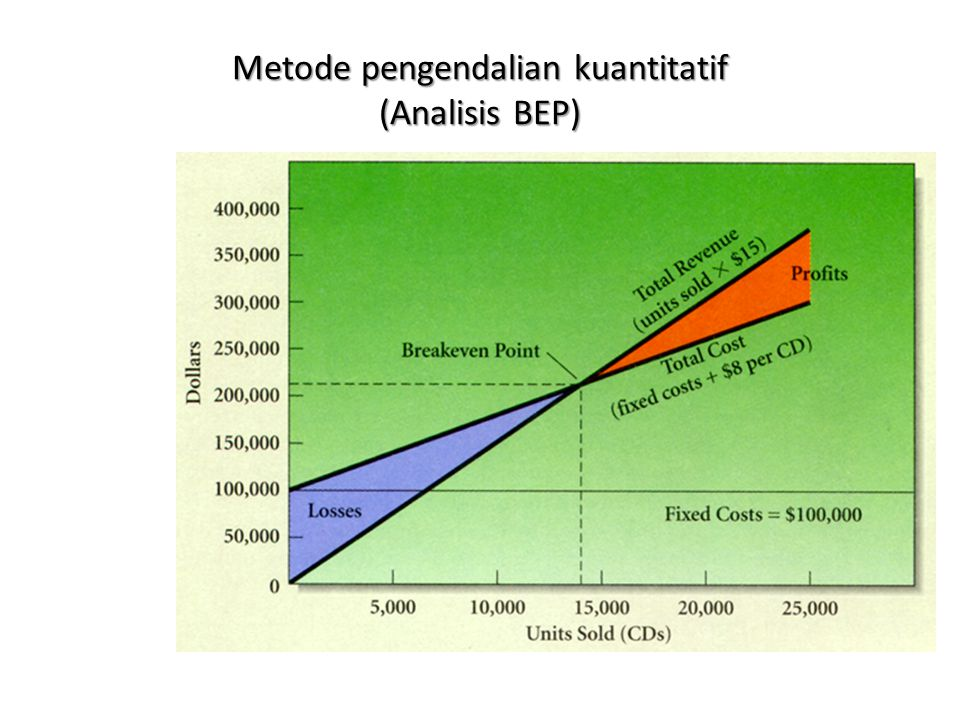 Metode pengendalian kuantitatif (Analisis BEP)