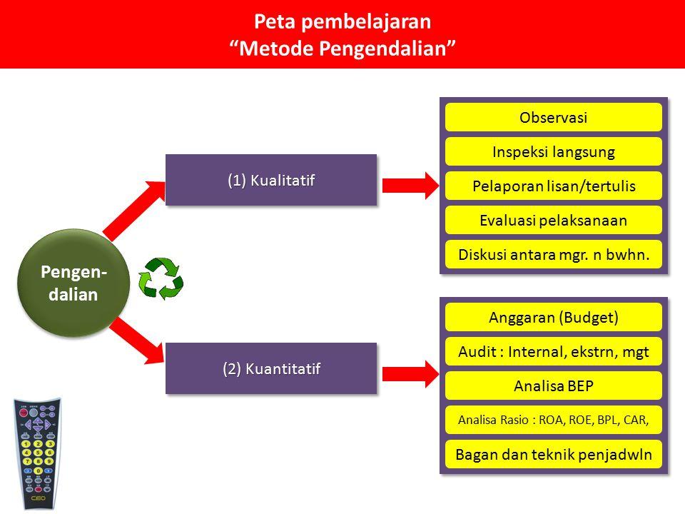 Peta pembelajaran Metode Pengendalian
