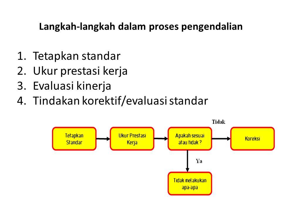 Langkah-langkah dalam proses pengendalian