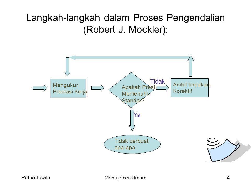 Langkah-langkah dalam Proses Pengendalian (Robert J. Mockler):