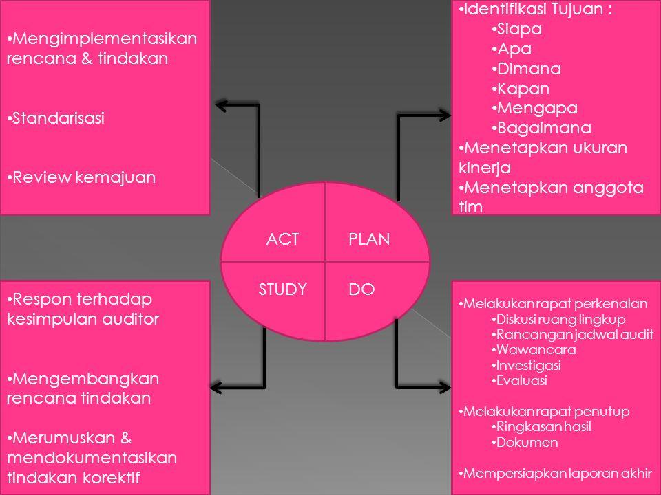 Mengimplementasikan rencana & tindakan