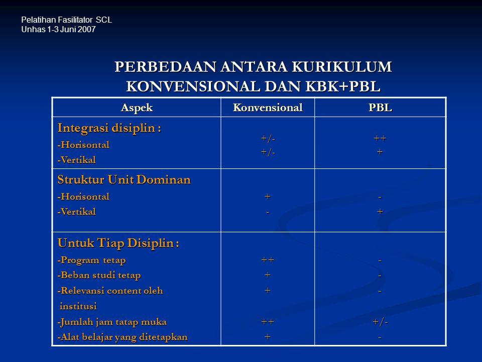 PERBEDAAN ANTARA KURIKULUM KONVENSIONAL DAN KBK+PBL