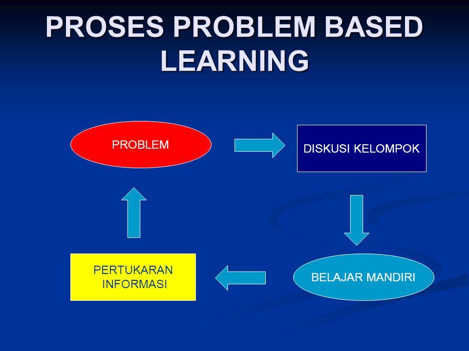 PROSES PROBLEM BASED LEARNING