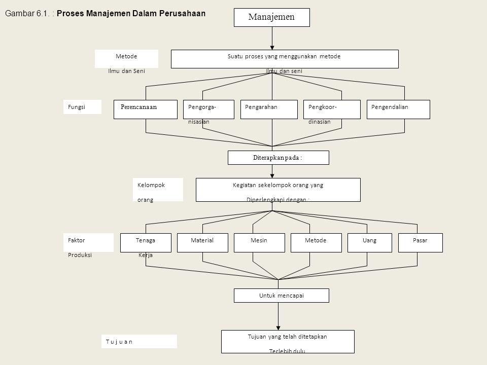 Manajemen Gambar 6.1. : Proses Manajemen Dalam Perusahaan Metode