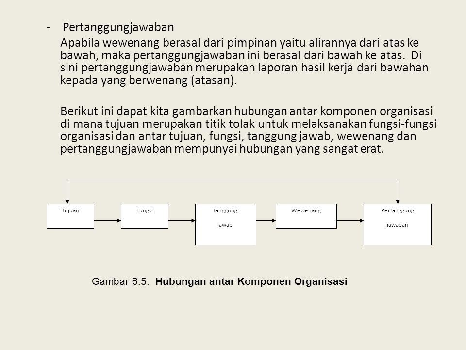 Gambar 6.5. Hubungan antar Komponen Organisasi