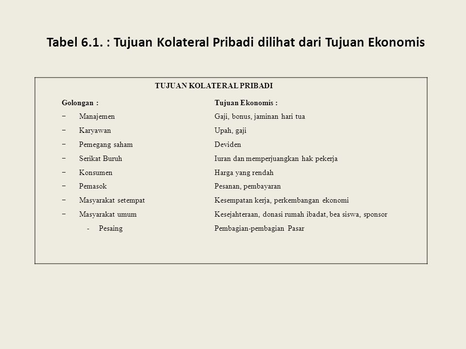 Tabel 6.1. : Tujuan Kolateral Pribadi dilihat dari Tujuan Ekonomis