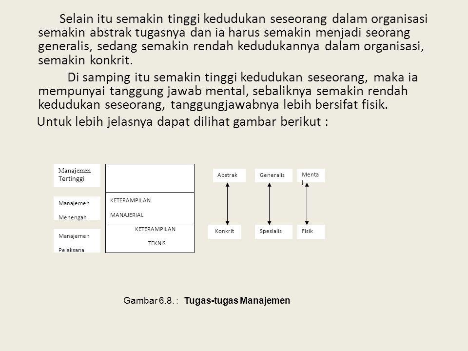 Gambar 6.8. : Tugas-tugas Manajemen
