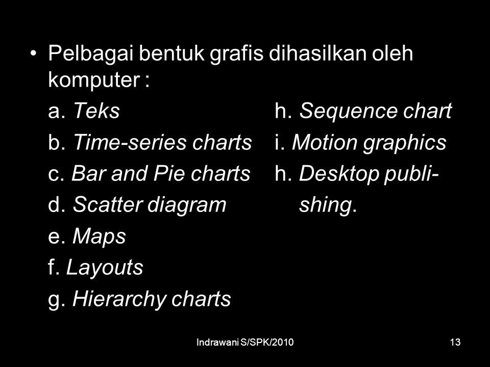 Pelbagai bentuk grafis dihasilkan oleh komputer :