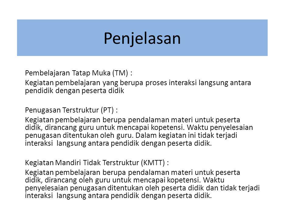 Penjelasan Pembelajaran Tatap Muka (TM) :