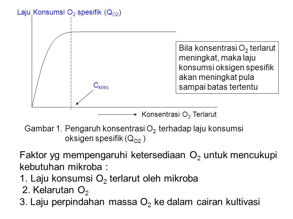 Faktor yg mempengaruhi ketersediaan O2 untuk mencukupi