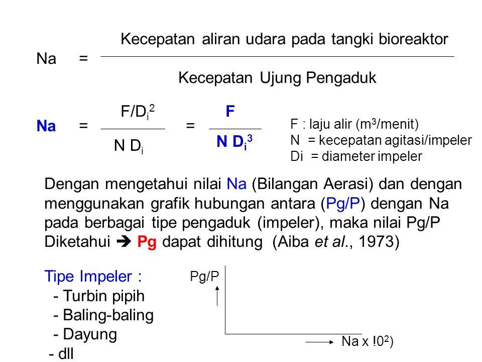 Kecepatan aliran udara pada tangki bioreaktor Na =