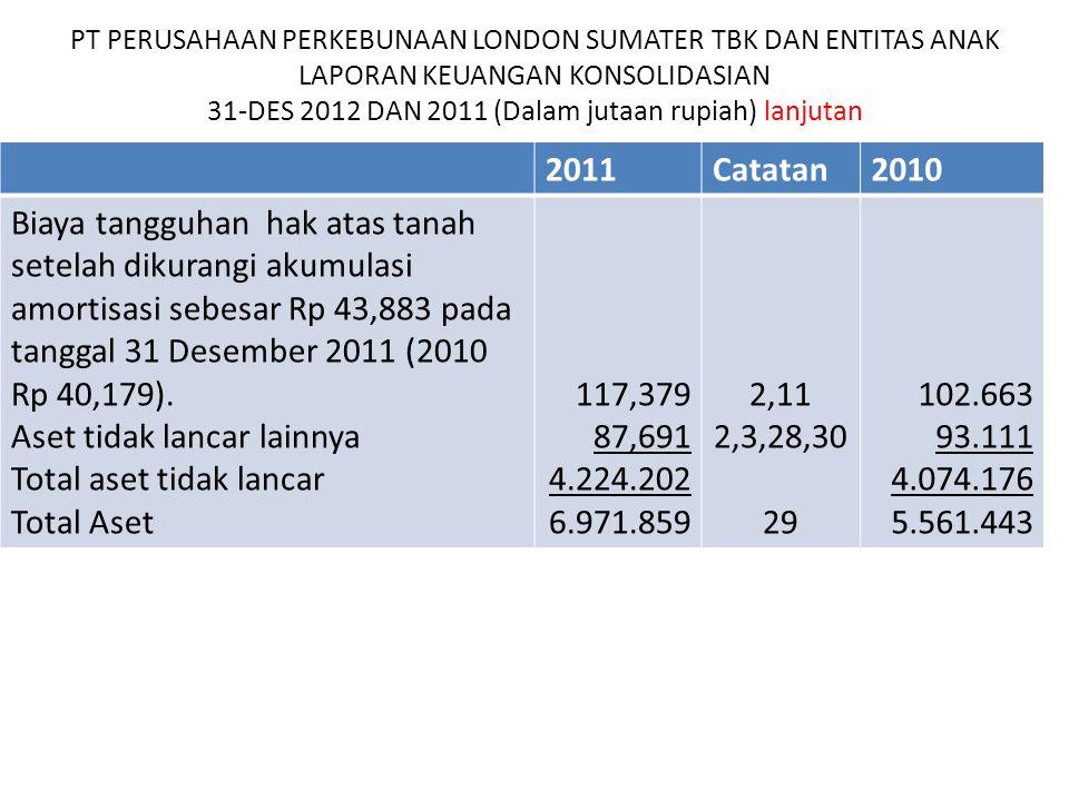 Aset tidak lancar lainnya Total aset tidak lancar Total Aset 117,379