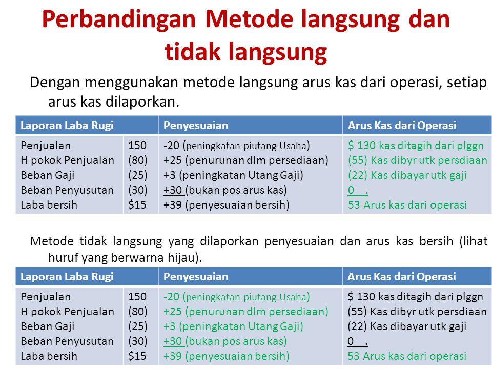 Perbandingan Metode langsung dan tidak langsung