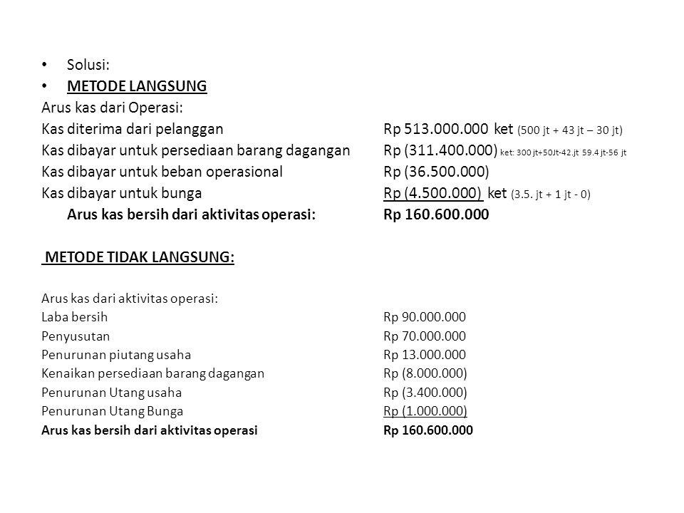 Kas dibayar untuk beban operasional Rp (36.500.000)