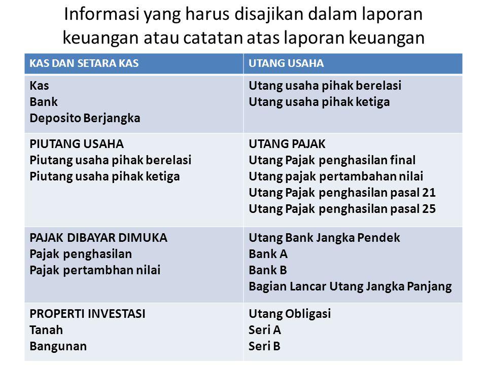 Informasi yang harus disajikan dalam laporan keuangan atau catatan atas laporan keuangan