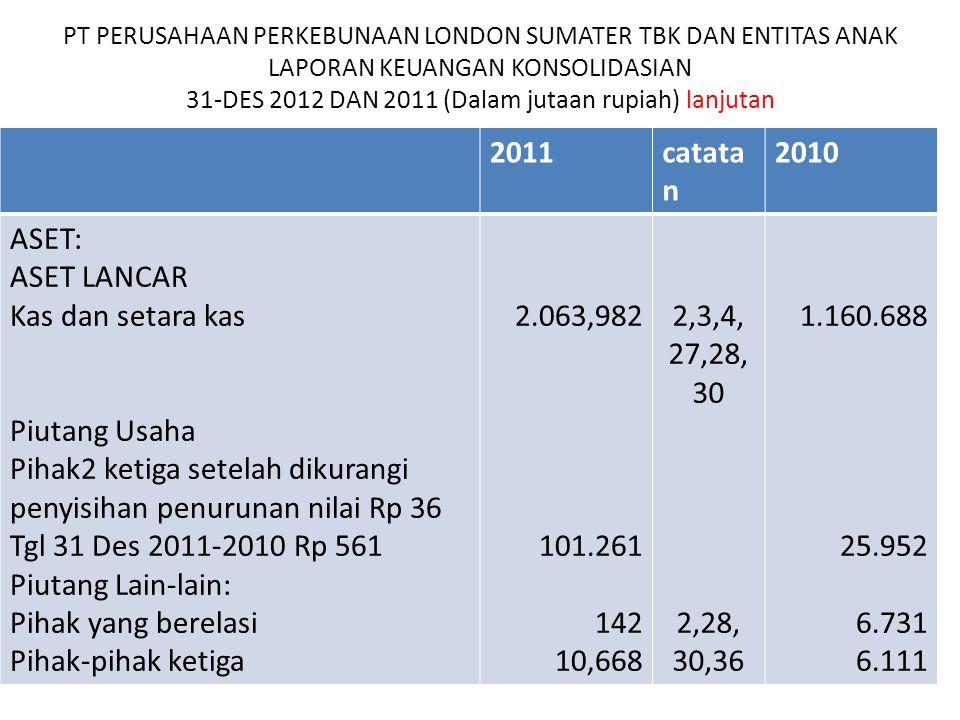 2011 catatan 2010 ASET: ASET LANCAR Kas dan setara kas Piutang Usaha