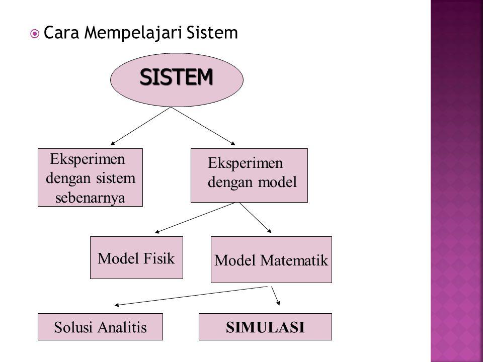 SISTEM Cara Mempelajari Sistem Eksperimen dengan sistem sebenarnya