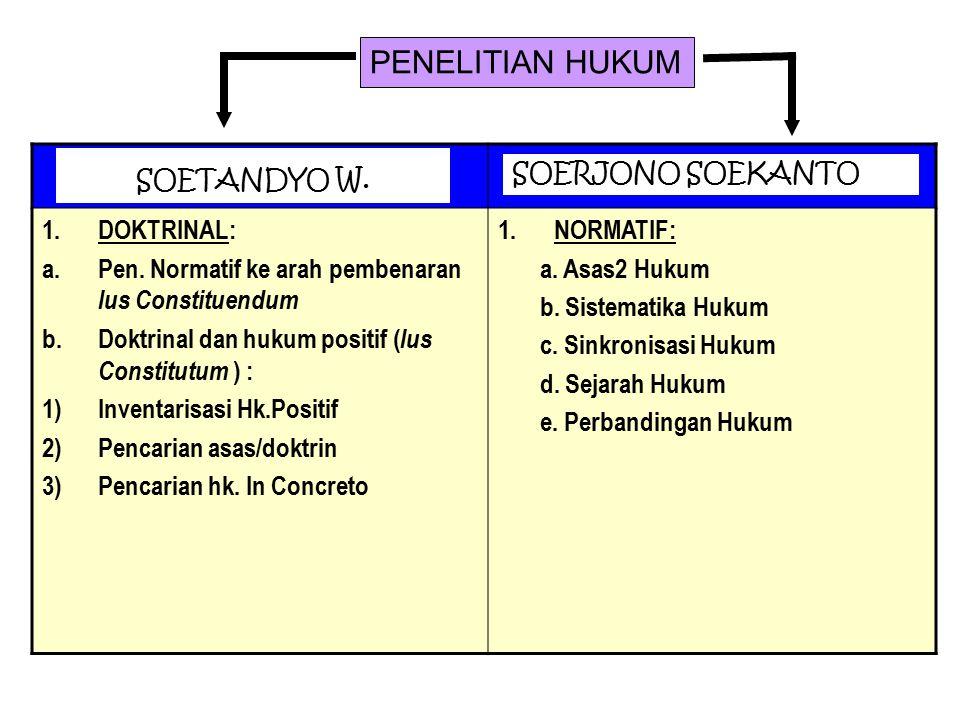 PENELITIAN HUKUM DOKTRINAL: