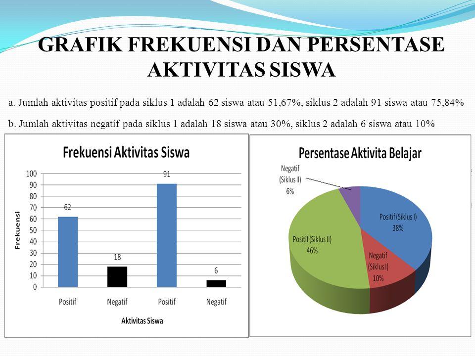 GRAFIK FREKUENSI DAN PERSENTASE AKTIVITAS SISWA