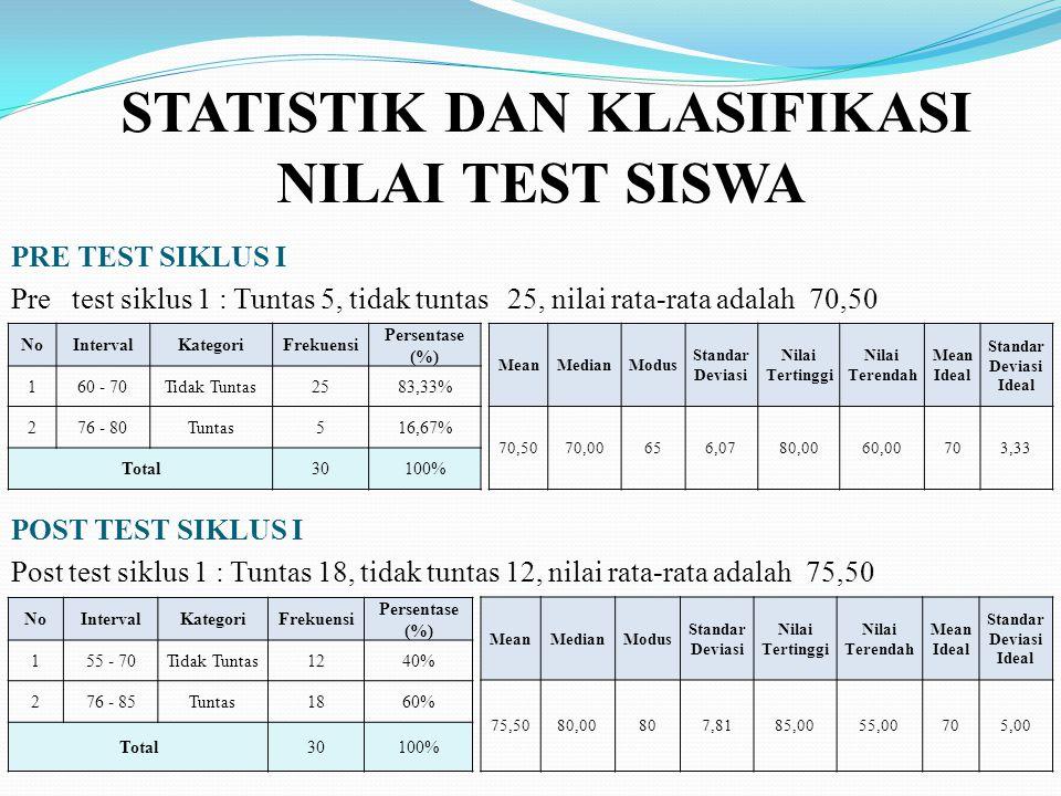 STATISTIK DAN KLASIFIKASI NILAI TEST SISWA