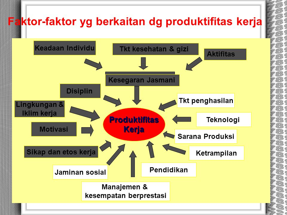 Faktor-faktor yg berkaitan dg produktifitas kerja