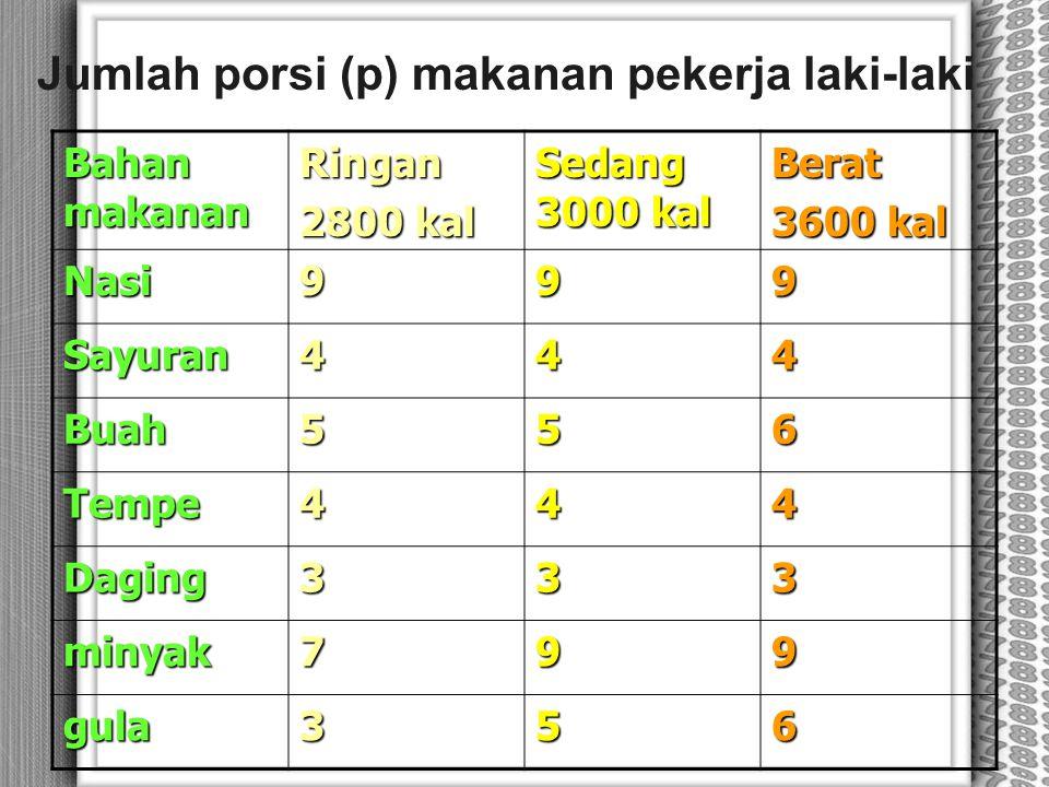 Jumlah porsi (p) makanan pekerja laki-laki