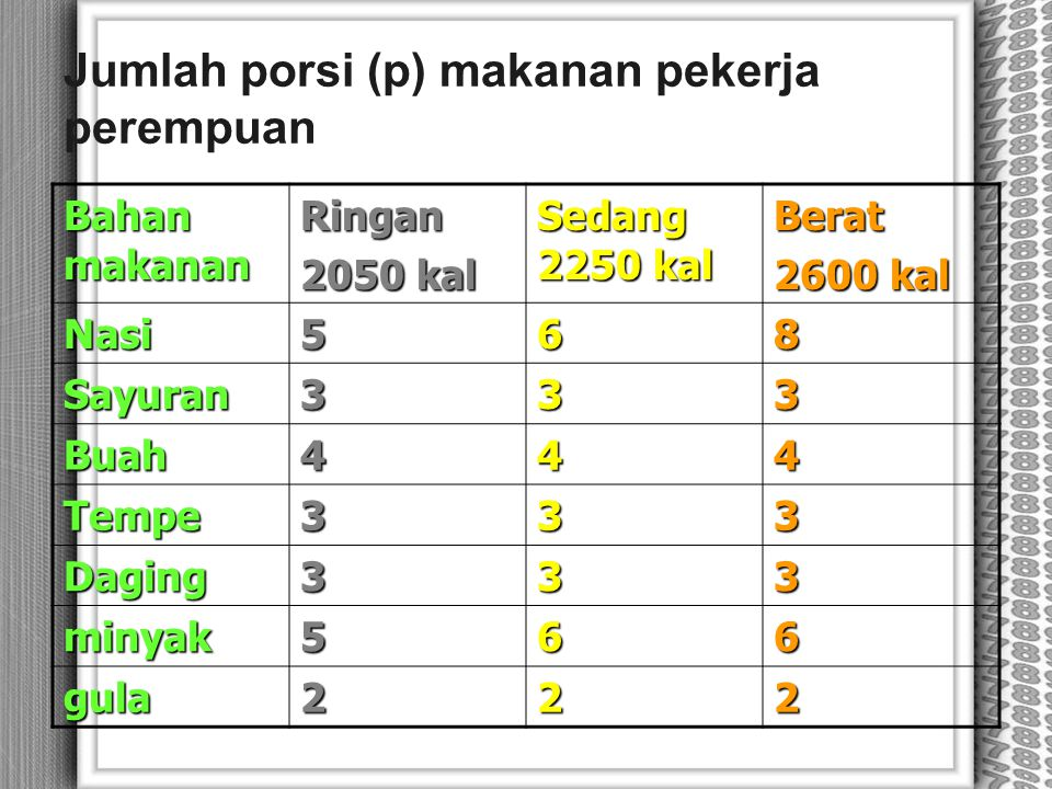 Jumlah porsi (p) makanan pekerja perempuan