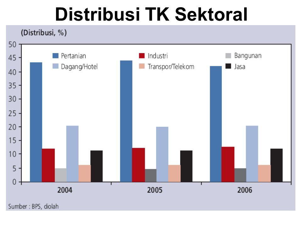 Distribusi TK Sektoral