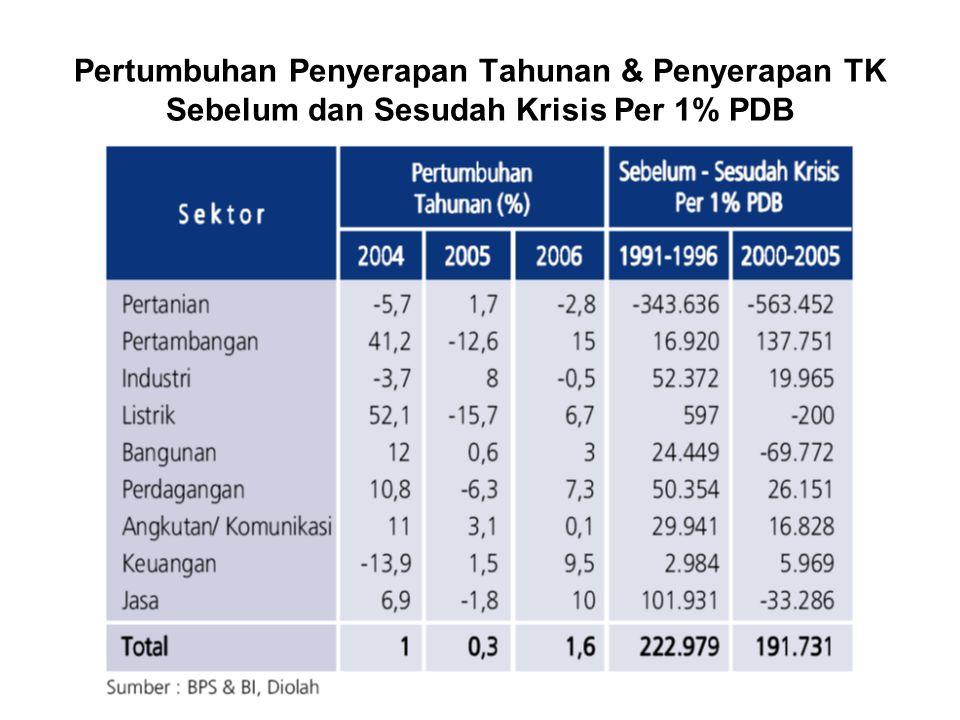 Pertumbuhan Penyerapan Tahunan & Penyerapan TK Sebelum dan Sesudah Krisis Per 1% PDB